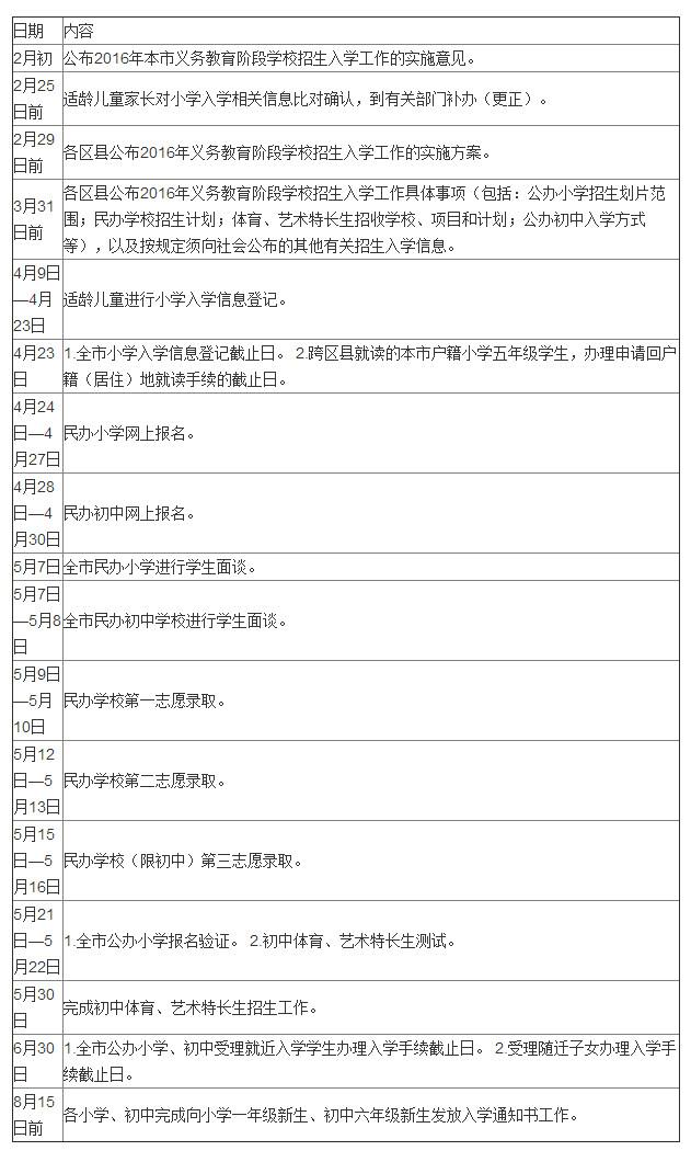 2016上海幼升小小升初招生入学工作时间表