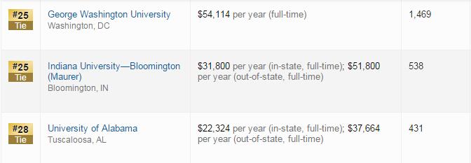 US News2017年美国研究生院法律项目排名