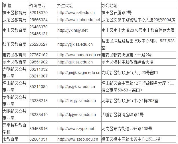 2016深圳小升初义务教育招生咨询电话及招生网址