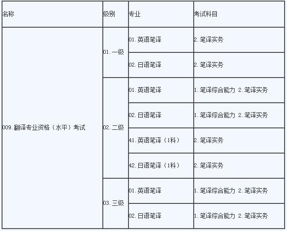 2016山东上半年翻译资格考试(笔译)报名工作通知