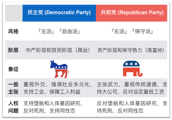 美国民进党和共和党的区别