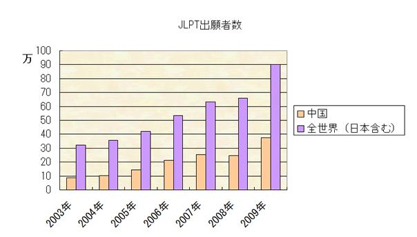 日语能力考试是什么?