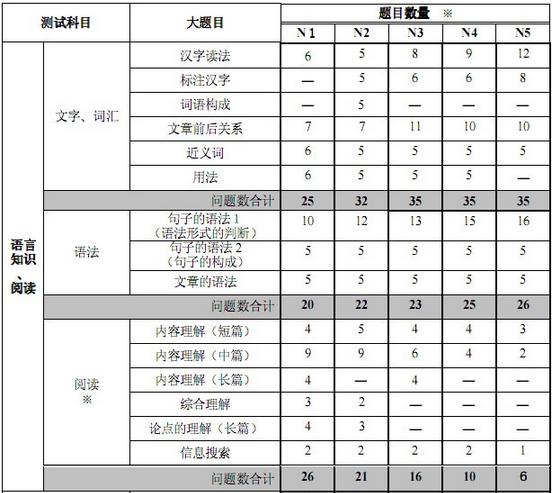 日语能力考试的具体构成是什么?