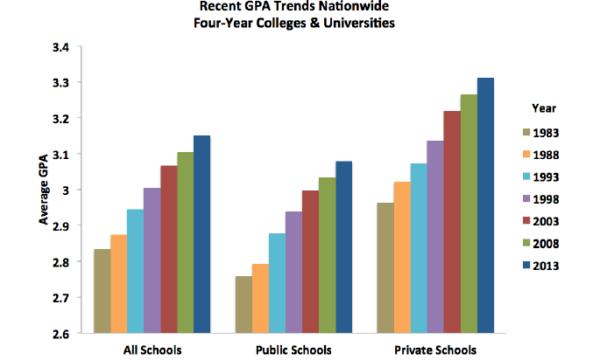 美国公立学校和私立学校1983-2013年学生平均GPA对比