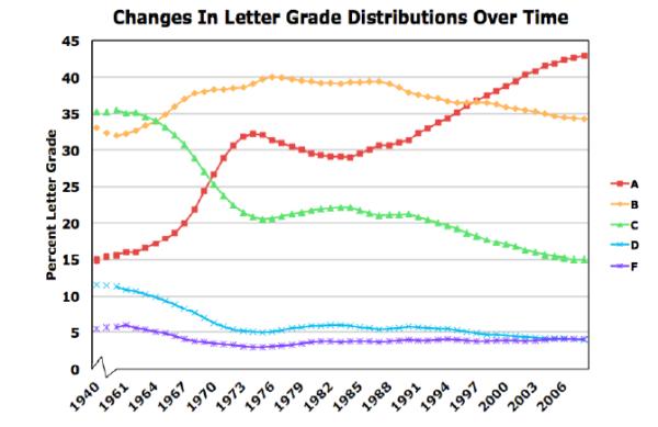 美国四年制大学分数分布变化