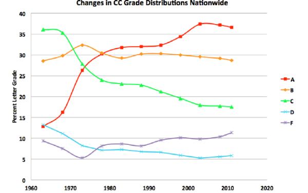 美国社区学院分数分布变化