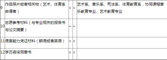 2016年秋季韓國首爾大學研究生院申請明細