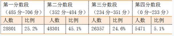 2016福建省质检排行榜 福建省高三质检分数段分布情况