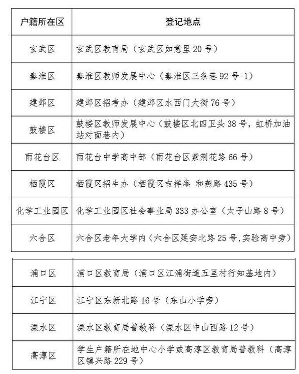 2016南京小升初跨区回户籍所在区办理登记地点汇总