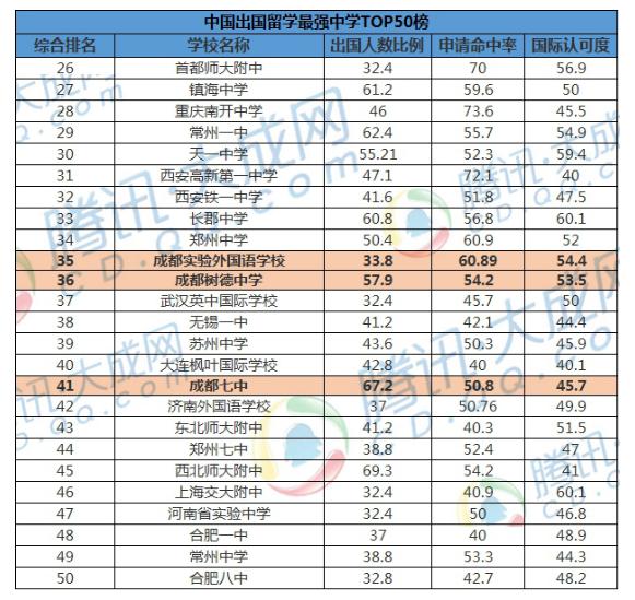 最新中国出国留学最强中学排行榜TOP50新鲜出炉