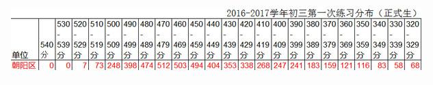 2016朝阳中考一模分数段统计及分析(图片版)