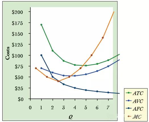 AP微观经济学复习大纲