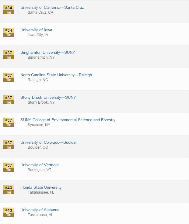2016US News美国公立大学排名