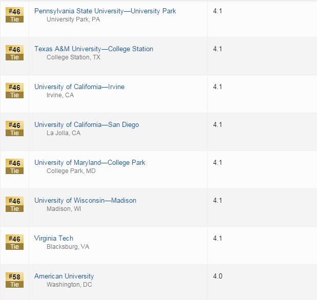 美国大学排名(高中申请顾问打分版)