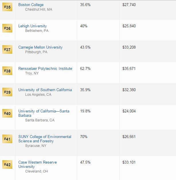 2016美国最具价值大学排名