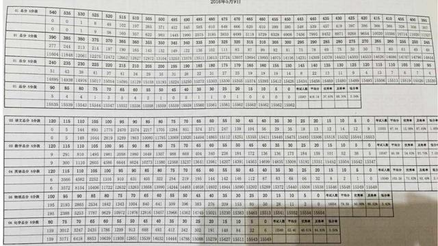 2016海淀中考一模分数段统计及分析(图片版)