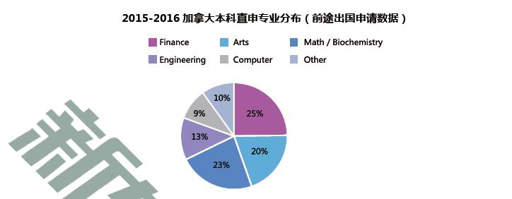 2015-2016 加拿大本科留学现状