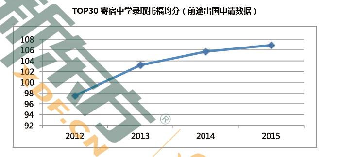 2015-2016 美国低龄留学现状(2016中国留学白皮书)