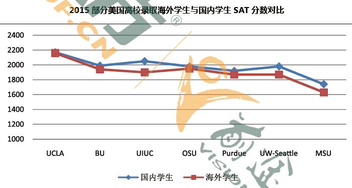 2015-2016 美国本科留学现状(2016中国留学白皮书)