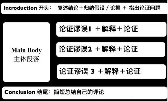 建议的系统GREArgument写作复习计划