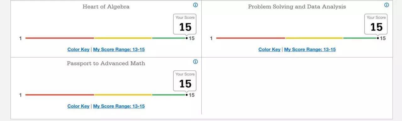 SAT数学分项分数