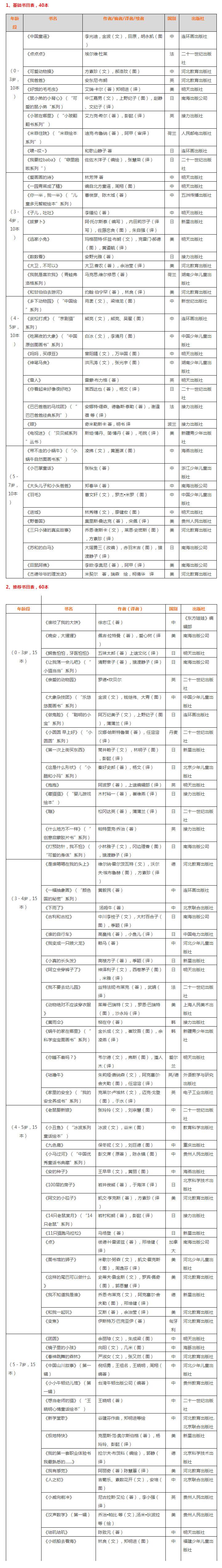 100本中国幼儿基础阅读书目推荐