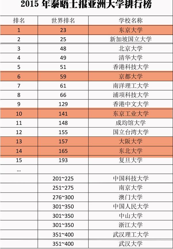 2016高考后留学 亚洲大学排行榜(日本)
