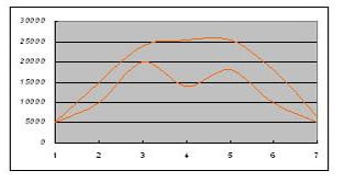 雅思写作题型介绍之曲线图