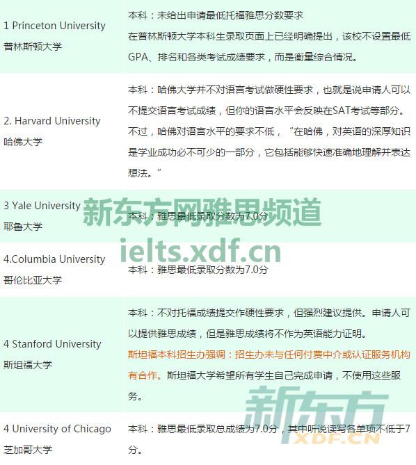 2017年美国大学最低雅思录取分数要求