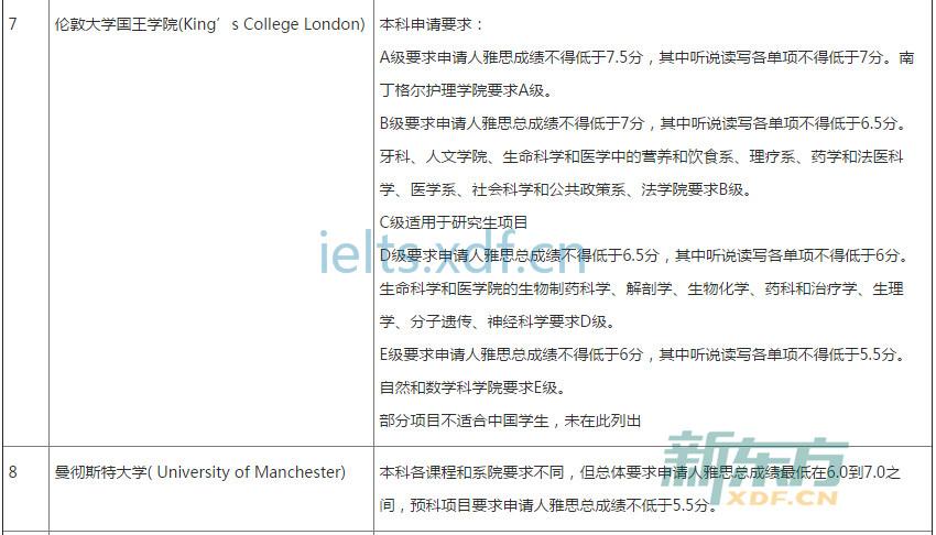 2017英国大学本科申请雅思最低成绩要求