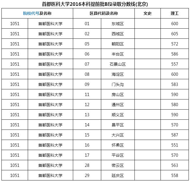 首都医科大学2016本科提前批B段录取分数线 北京