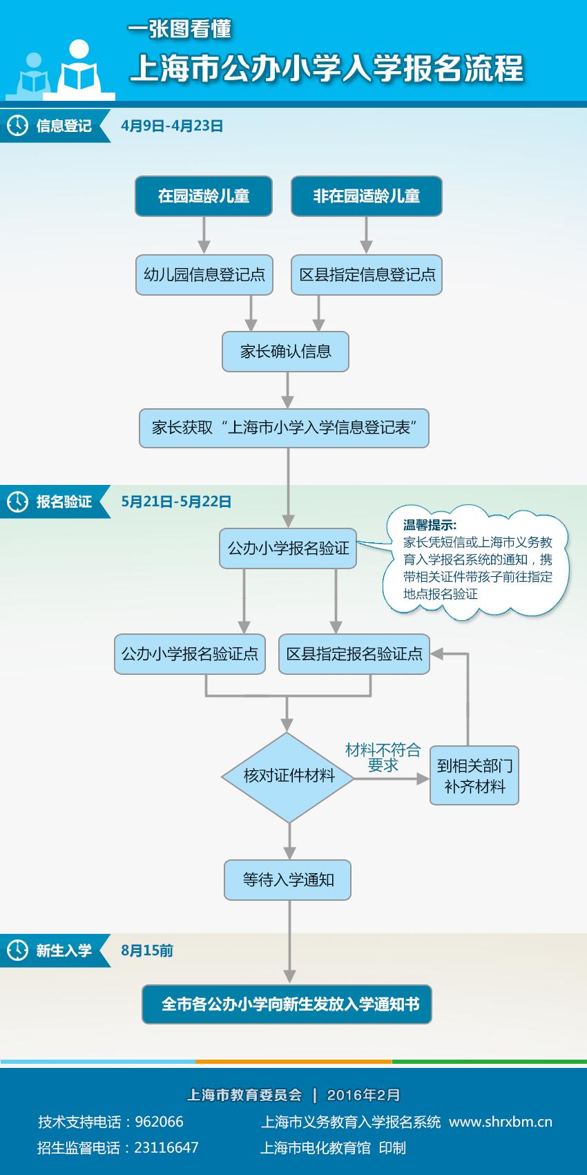 上图:一张图看懂上海市公办小学入学报名流程【图解】-2016年上海