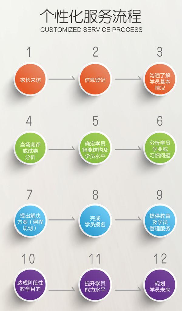 太原新东方一对一教育课程服务流程