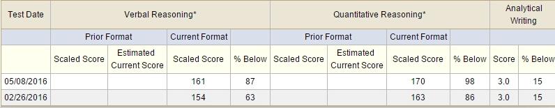 从GRE 317分到331分的逆袭经验