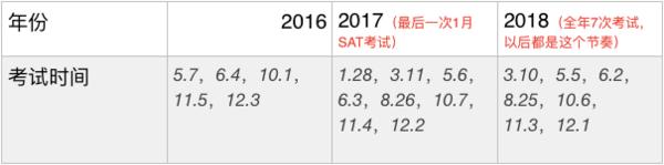 新SAT2016下半年出分时间公布