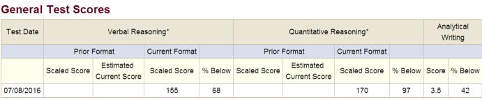 GRE首考取得325分的成功经验