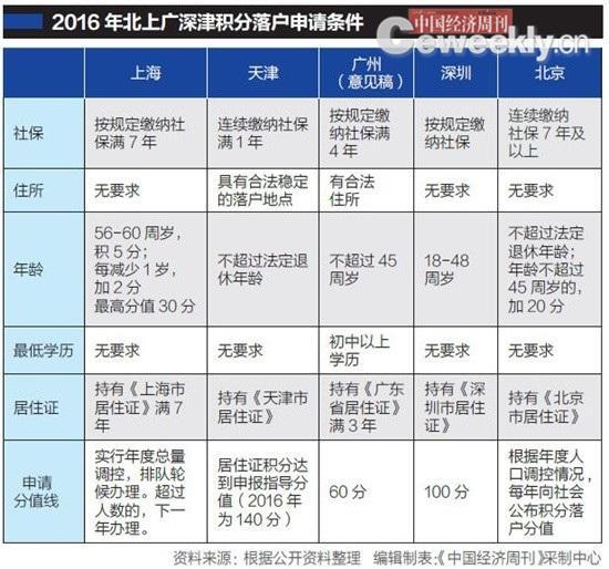 详解2016北京上海积分落户规则