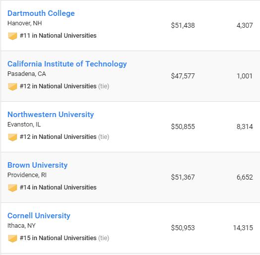 2017US News全美最佳大学排名出炉