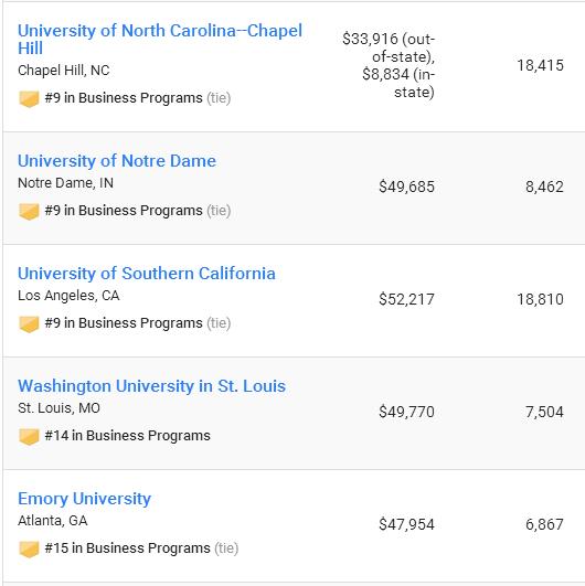 2017US News全美最佳本科商科项目排名
