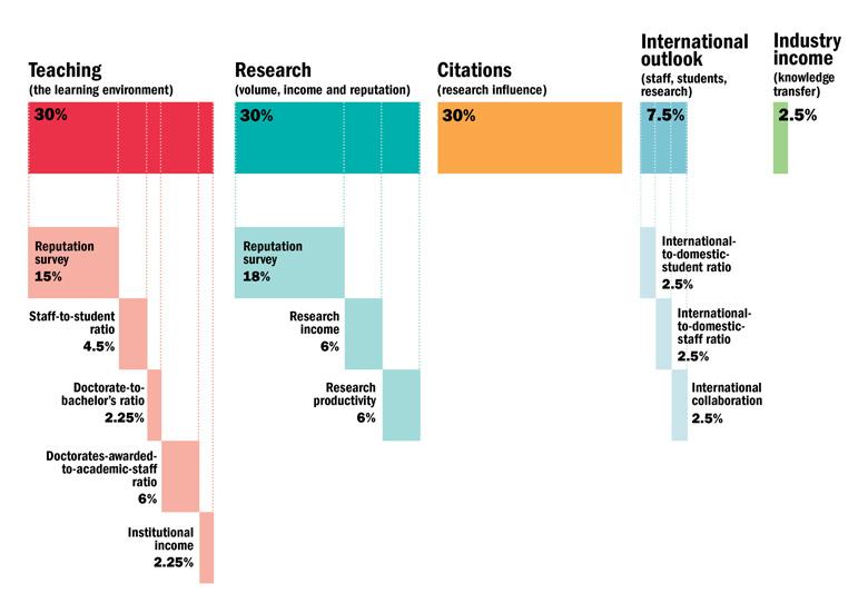 2017Times世界大学排名完整榜单
