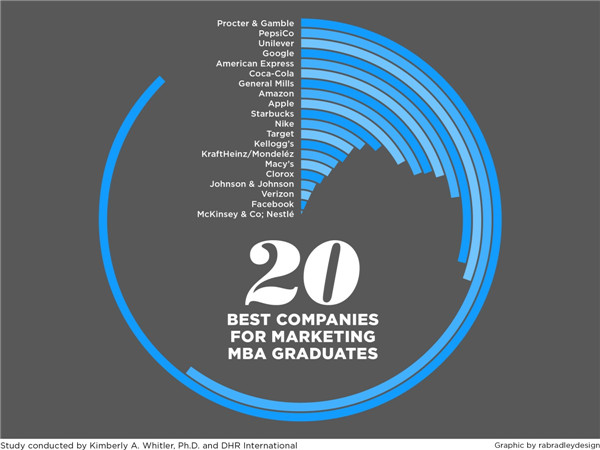 MBA毕业生的最佳营销类雇主企业