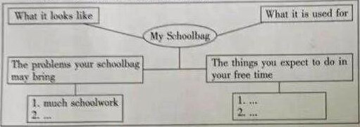 2016江西中考英语作文题目及范文:我的书包