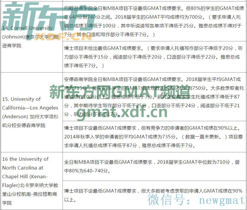 2017美国大学商学院研究生申请GMAT成绩要求