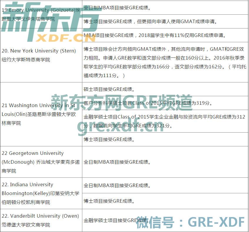 2017美国大学商学院研究生申请GRE接受程度