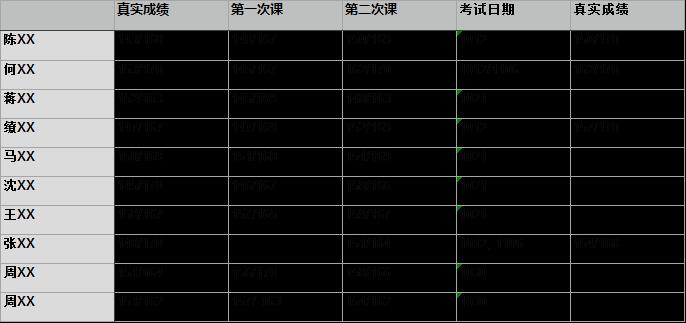 新东方GRE高分摇篮 冲330分班成绩提高展示