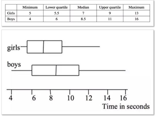 CIE S1中四幅统计图大总结