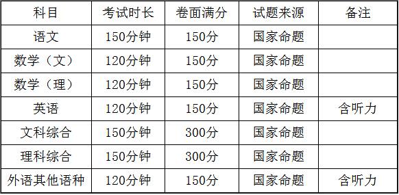 广西2017年普通高考方案通知全文