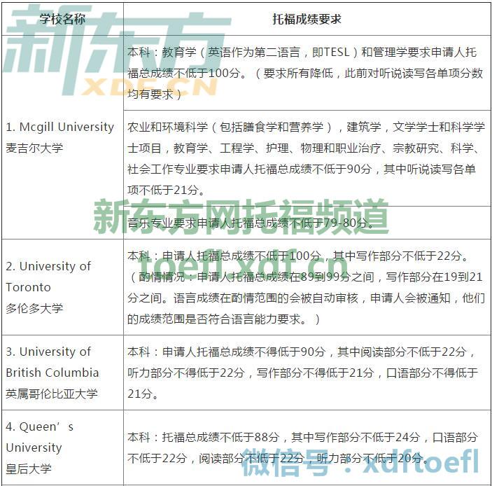 2017加拿大大学本科申请托福成绩要求