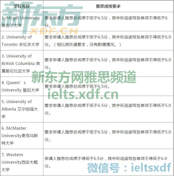 2017加拿大大学本科申请雅思成绩要求