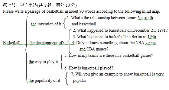 2016枣庄中考英语作文题目及范文:关于篮球的思维导图